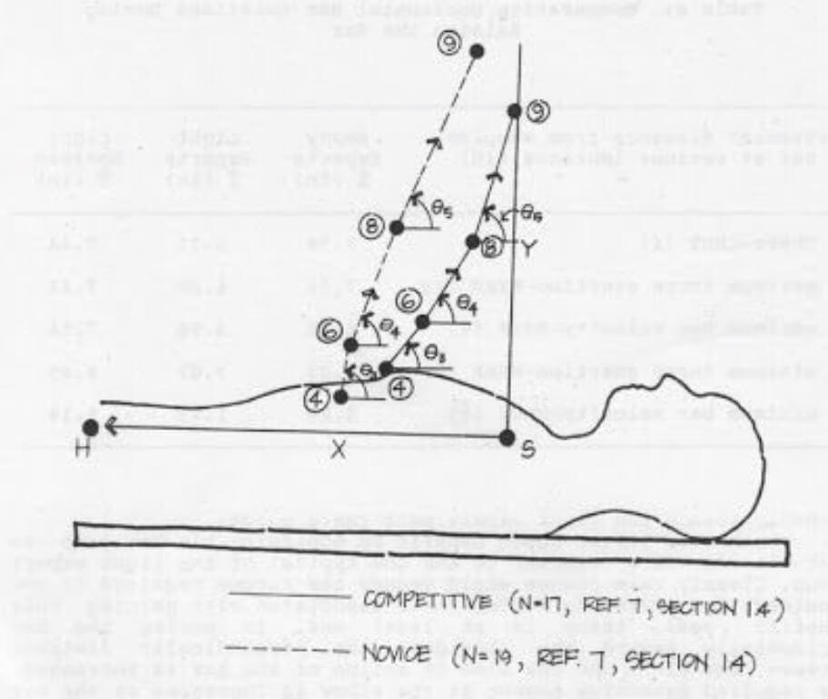 Développé couché : différence de trajectoire de barre entre débutants et confirmés